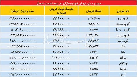اعلام ارقام سود و زیان ایران خودرو در فروش محصولات