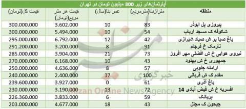 فهرست آپارتمان های 300 میلیونی در تهران
