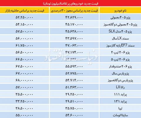 قیمت خودرو از اول بهمن آزاد می شود+لیست قیمتها