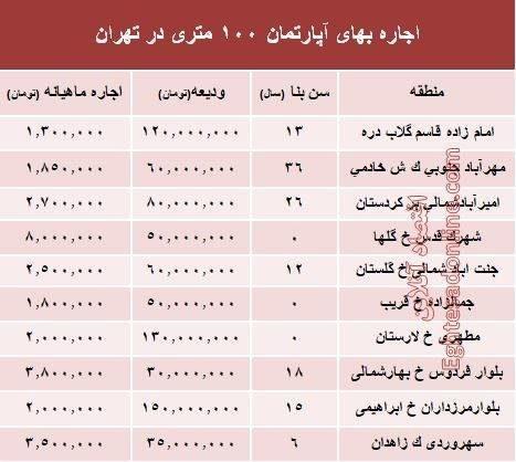 قیمت اجاره بهای آپارتمان در تهران