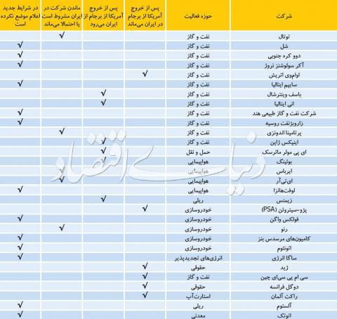کدام شرکتهای خارجی در ایران میمانند؟