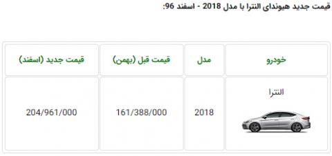 افزایش قیمت عجیب هیوندای النترا 2018 در ایران!