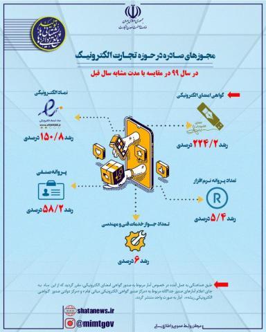 مجوزهای صادره در حوزه تجارت الکترونیک در سال ۹۹