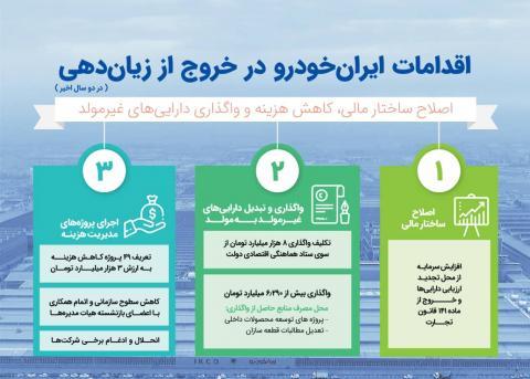 اقدامات ایران خودرو برای خروج از زیان دهی